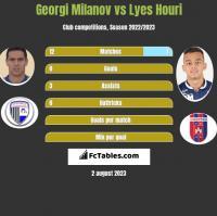 Georgi Miłanow vs Lyes Houri h2h player stats