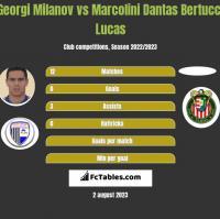 Georgi Miłanow vs Marcolini Dantas Bertucci Lucas h2h player stats