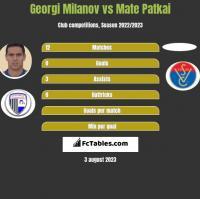 Georgi Miłanow vs Mate Patkai h2h player stats