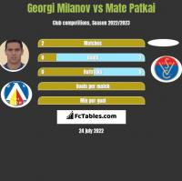 Georgi Milanov vs Mate Patkai h2h player stats