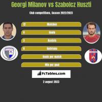 Georgi Miłanow vs Szabolcz Huszti h2h player stats