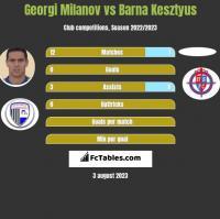 Georgi Miłanow vs Barna Kesztyus h2h player stats