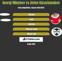 Georgi Minchev vs Anton Karachanakov h2h player stats