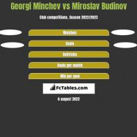 Georgi Minchev vs Miroslav Budinov h2h player stats