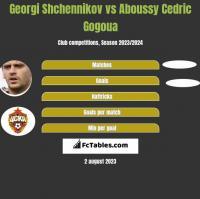 Georgi Shchennikov vs Aboussy Cedric Gogoua h2h player stats