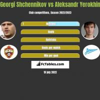 Georgi Shchennikov vs Aleksandr Yerokhin h2h player stats
