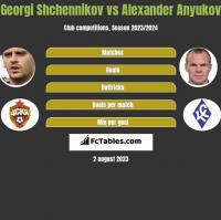 Georgi Shchennikov vs Alexander Anyukov h2h player stats