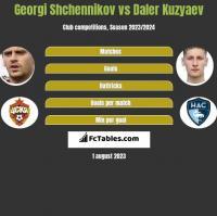 Georgi Shchennikov vs Daler Kuzyaev h2h player stats