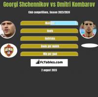 Georgi Shchennikov vs Dmitri Kombarov h2h player stats