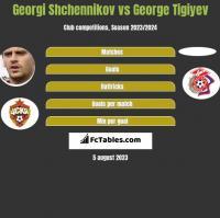 Georgi Shchennikov vs George Tigiyev h2h player stats