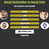 Georgi Shchennikov vs Georgi Zotov h2h player stats