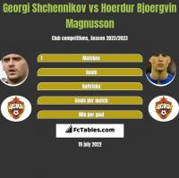 Georgi Shchennikov vs Hoerdur Bjoergvin Magnusson h2h player stats