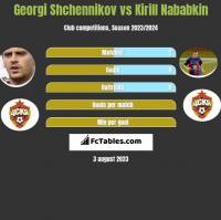 Georgi Shchennikov vs Kirill Nababkin h2h player stats