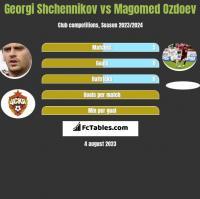 Georgi Shchennikov vs Magomed Ozdoev h2h player stats