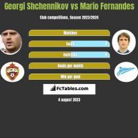 Georgi Shchennikov vs Mario Fernandes h2h player stats