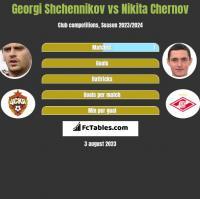 Georgi Shchennikov vs Nikita Chernov h2h player stats