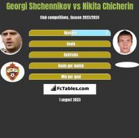Georgi Shchennikov vs Nikita Chicherin h2h player stats