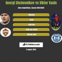 Georgi Shchennikov vs Viktor Vasin h2h player stats