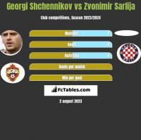 Georgi Shchennikov vs Zvonimir Sarlija h2h player stats
