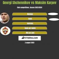 Georgi Shchennikov vs Maksim Karpov h2h player stats