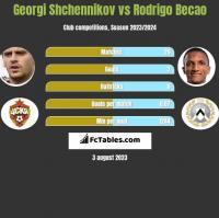 Georgi Shchennikov vs Rodrigo Becao h2h player stats