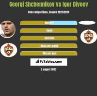 Georgi Shchennikov vs Igor Diveev h2h player stats