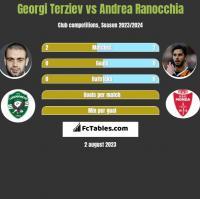 Georgi Terziev vs Andrea Ranocchia h2h player stats