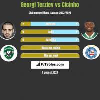 Georgi Terziev vs Cicinho h2h player stats