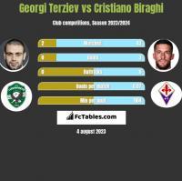 Georgi Terziev vs Cristiano Biraghi h2h player stats