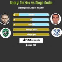 Georgi Terziev vs Diego Godin h2h player stats