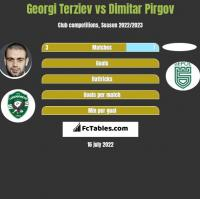 Georgi Terziev vs Dimitar Pirgov h2h player stats