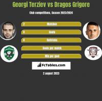 Georgi Terziev vs Dragos Grigore h2h player stats