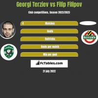 Georgi Terziev vs Filip Filipov h2h player stats