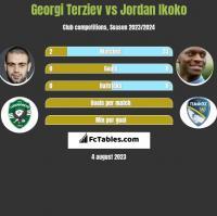 Georgi Terziev vs Jordan Ikoko h2h player stats