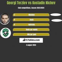Georgi Terziev vs Kostadin Nichev h2h player stats