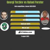 Georgi Terziev vs Rafael Forster h2h player stats