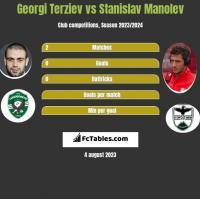 Georgi Terziev vs Stanislav Manolev h2h player stats