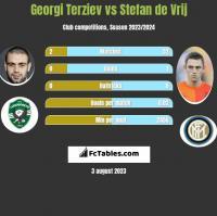 Georgi Terziev vs Stefan de Vrij h2h player stats