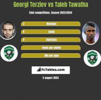Georgi Terziev vs Taleb Tawatha h2h player stats