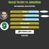 Georgi Terziev vs Johnathan h2h player stats