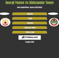 Georgi Yomov vs Aleksandar Tonev h2h player stats