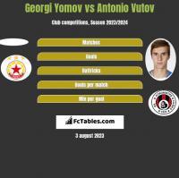 Georgi Yomov vs Antonio Vutov h2h player stats