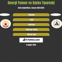 Georgi Yomov vs Darko Tasevski h2h player stats