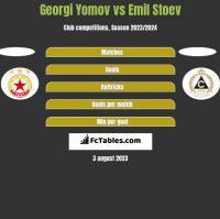 Georgi Yomov vs Emil Stoev h2h player stats