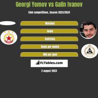 Georgi Yomov vs Galin Ivanov h2h player stats