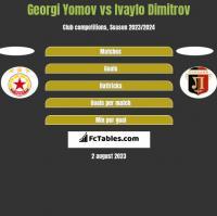 Georgi Yomov vs Ivaylo Dimitrov h2h player stats