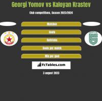 Georgi Yomov vs Kaloyan Krastev h2h player stats