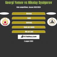 Georgi Yomov vs Nikolay Dyulgerov h2h player stats