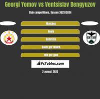 Georgi Yomov vs Ventsislav Bengyuzov h2h player stats