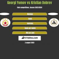 Georgi Yomov vs Kristian Dobrev h2h player stats